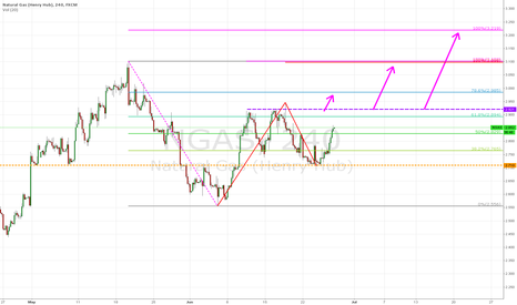NGAS: Nat Gas: Fib Levels in Play