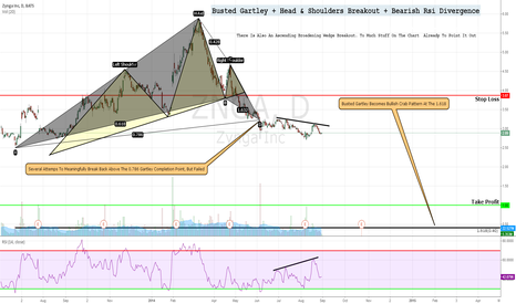 ZNGA: Busted Gartley + Head & Shoulders Breakout + Bearish Rsi Diverge