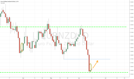 EURNZD: RALLY ON EURNZD TO 1.57500