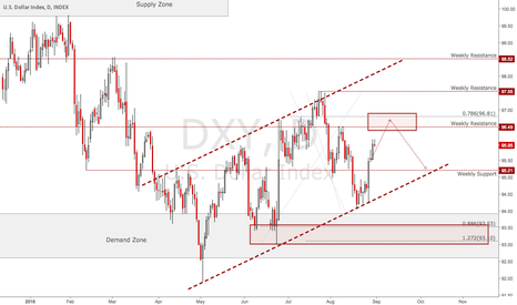 DXY: TRADING THIS FRIDAY US NFP & AVERAGE HOURLY EARNINGS