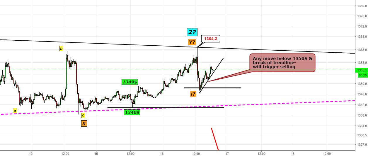 Gold- Update(Slips below 1347$)moved  to 1350$ &Trendline break