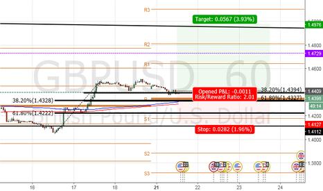 GBPUSD: Trade: Long GBP/USD @ 1.4400