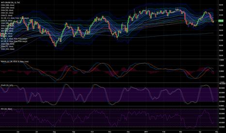 USOIL: long crude oil stop 49.00 take profit 53.00