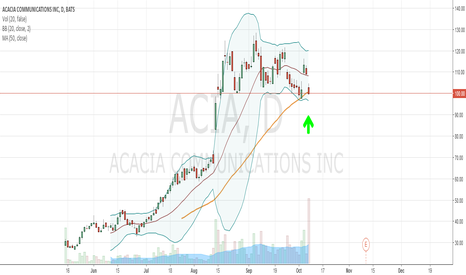 ACIA: ACIA capital pivot