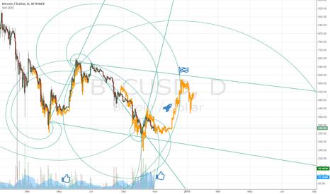 BTCUSD: Bitcoin in end 2014