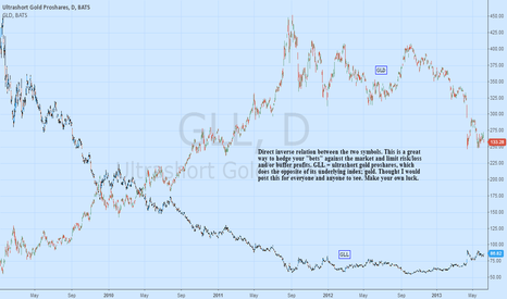 GLL: Betting against Gold.