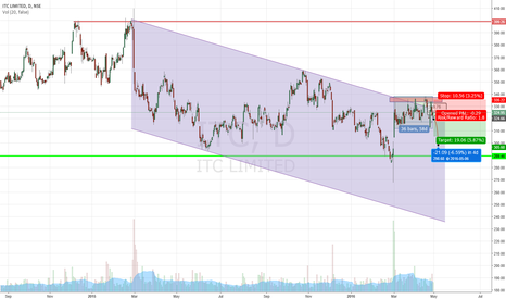 ITC: Short ITC but only a retracement