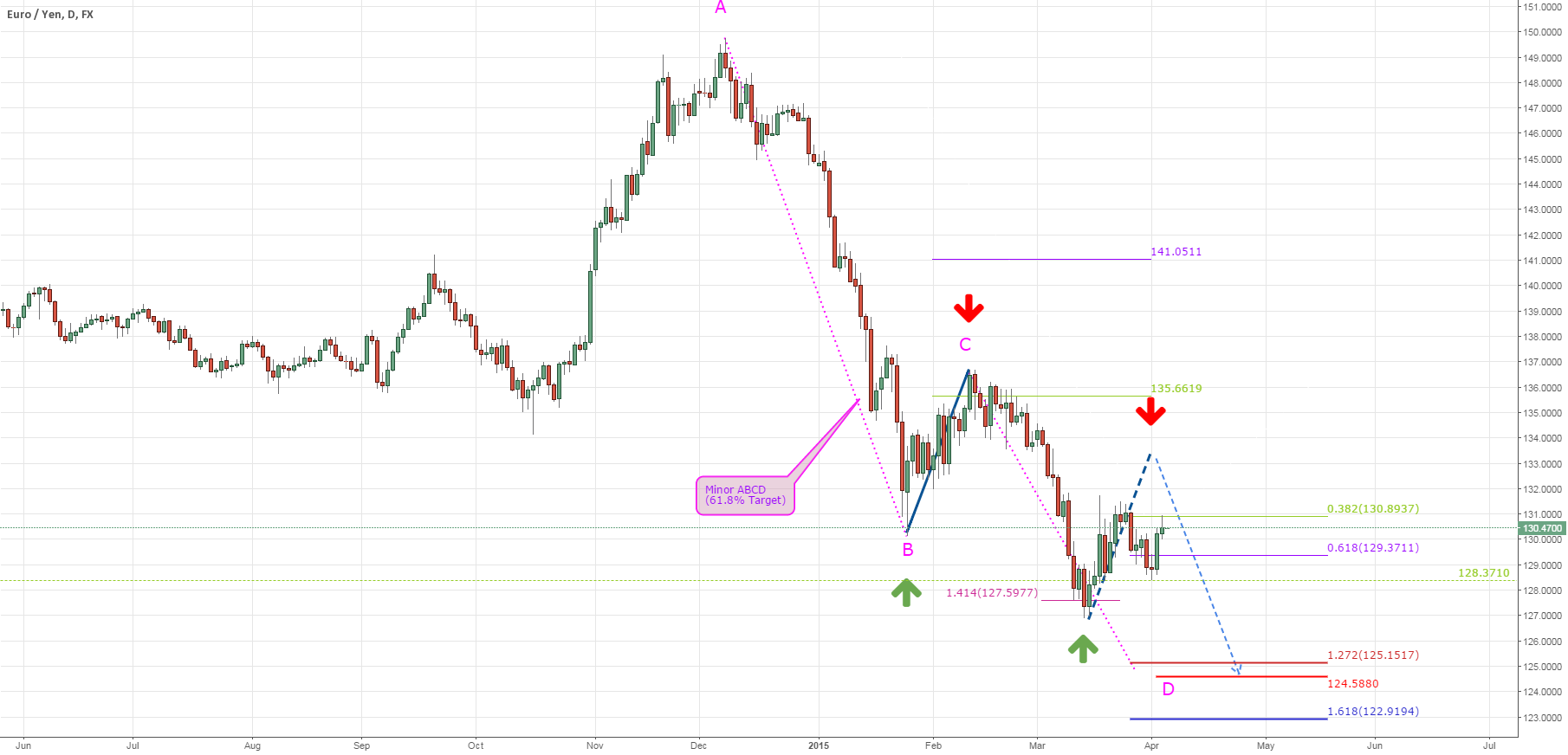EURJPY: MEDIUM TERM ANALYSIS (PART II)