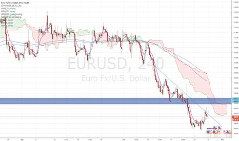 EURUSD: EURUSD and EURGBP shorts