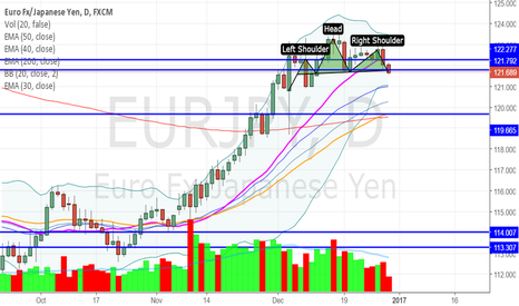 EURJPY: Head and Shoulder Pattern@EURJPY?