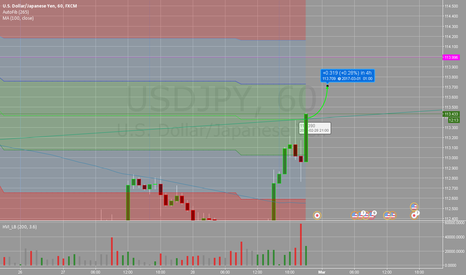 USDJPY: Usdjpy To the moon continuing from earlier BTFD