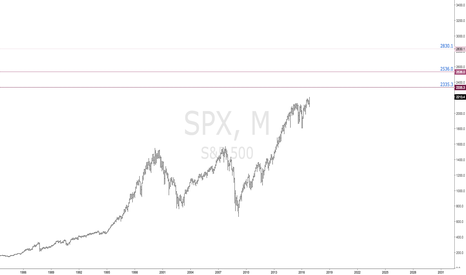 SPX: SPX | Heading Into Uncharted Territory | S&P500