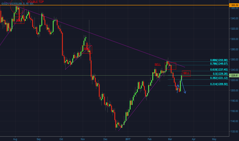XAUUSD: GOLD - At the selling point