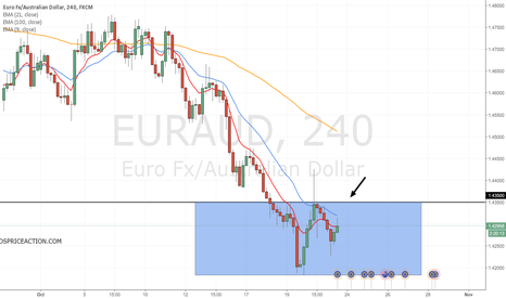 EURAUD: Watch carefully the 1.4350 area over the coming days.
