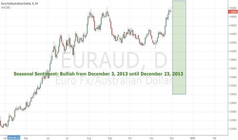 EURAUD: Bullish from December 3, 2013 until December 23, 2013