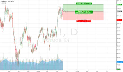 CL1!: LONG OIL