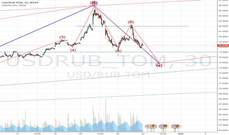 USDRUB_TOM: Осторожная продажа с коротким стопом на краткосроке.