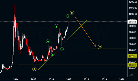 BTCUSD: BTCUSD :  Another Phase of Distribution towards $430