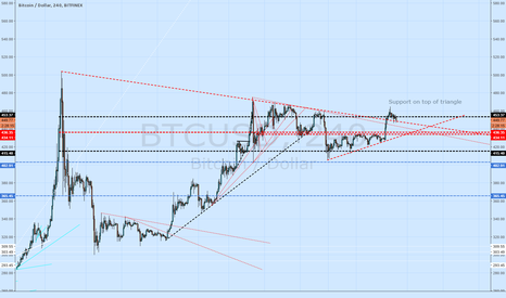 BTCUSD: Bitcoin broke above triangle from $500 test, retest expected