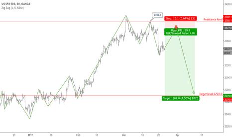 SPX500USD: S&P 500: Long-term upward trend correction.