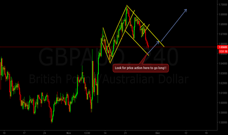 GBPAUD: GbpAud moving in falling channel..looking to buy the low