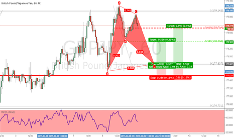 GBPJPY: Trade The Pattern