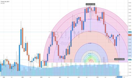 ZB1!: /ZB T-bonds futures probably HS?