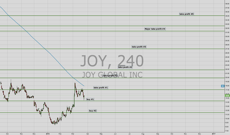 JOY: Long JOY at significant support