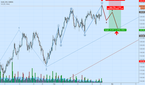 XAUUSD: Shorting Gold for target 1225 As Elliot drives us from 1249