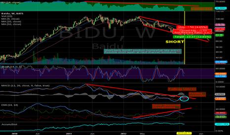 BIDU: BIDU Short -  Falling MACD/RSI