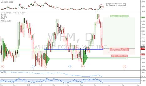 WFM: WFM: Interesting long setup viable