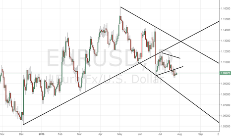 EURUSD: Fed preview: What to expect of EUR/USD?