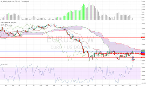 EURUSD: Uncertainty with EURUSD Ichimoku cloud weekly