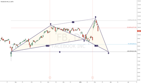 FB: FB Maybe %236 resistance 107,33 Under pressure  #FB  #Facebook