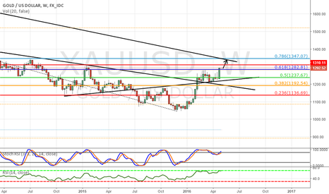 XAUUSD: Long Gold as price closed above the 0.618 Fibo Retracement