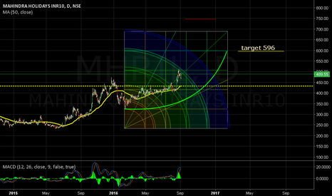 MHRIL: At comfort. MA(50.close): 432. Target 596.