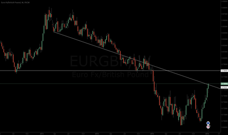 EURGBP: EURGBP LONG UNTIL 0.78