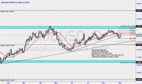 AUDUSD: AUDUSD potential to reach weekly support