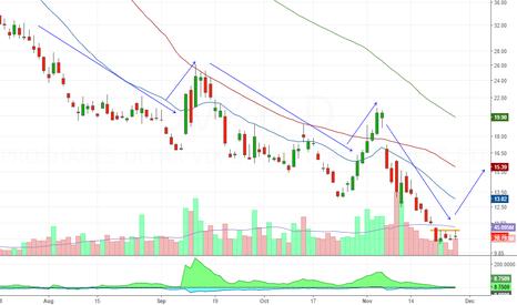 UVXY: Bull compund interest pattern