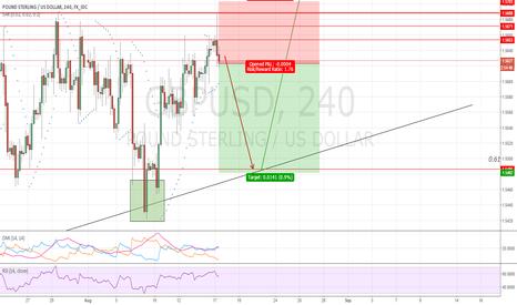 GBPUSD: GBPUSD: Support trend line confirms bearish GBP