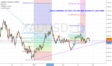XAUUSD: SELL GOLD WITH 1284 TARGET