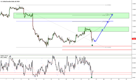 USDCAD: USDCAD: Stopped Out Earlier But Still Looking Long
