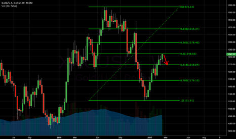 XAUUSD: Gold - what about some creativity?