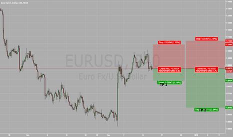 EURUSD: EUR/USD FED HIKE NEWS EVENT