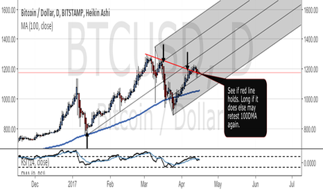 BTCUSD: Bitcoin pivot level