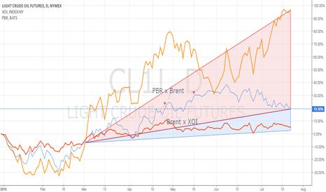 CL1!: Shorting PBR/PETR4