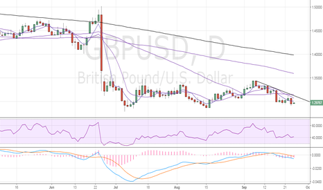 GBPUSD: GBP/USD – Sellers in control