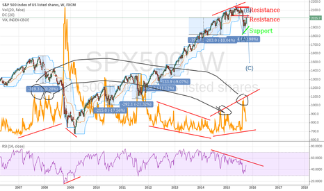 SPX500: SP500 VIX Spikes 2008 vs now