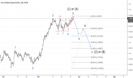 EURNZD: EURNZD wave (2) or (B) has begun