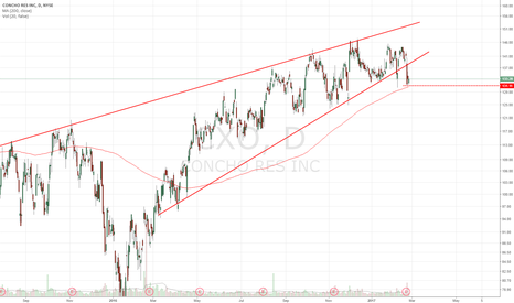CXO: Short below 200dma